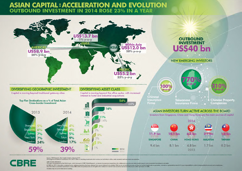 Asian Capital: Acceleration and Evolution